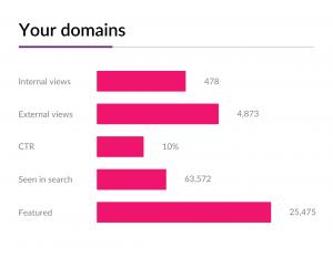 Domain name analytics